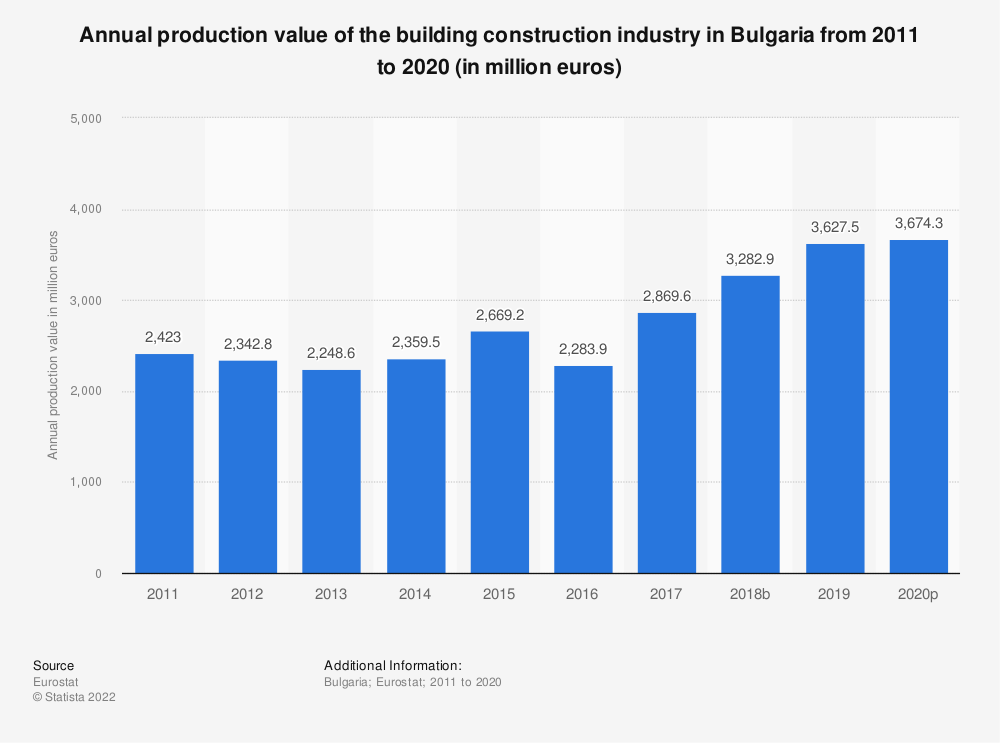 Statistic: Annual production value of the building construction industry in Bulgaria from 2010 to 2015 (in million euros)   Statista