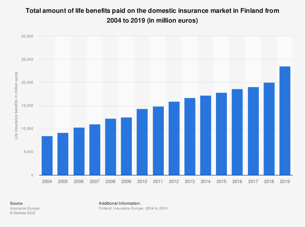 Statistic: Total amount of life benefits paid on the domestic insurance market in Finland from 2004 to 2017 (in million euros) | Statista
