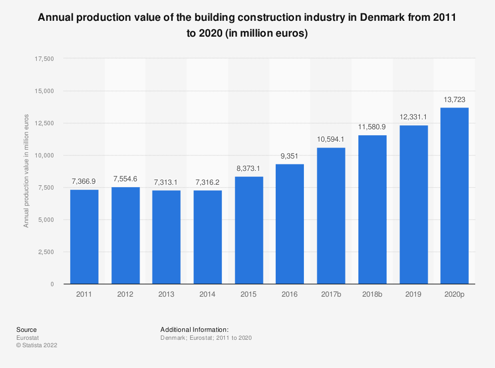 Statistic: Annual production value of the building construction industry in Denmark from 2010 to 2015 (in million euros) | Statista