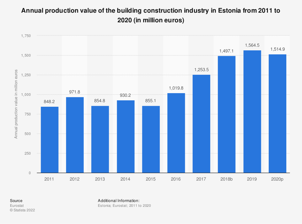 Statistic: Annual production value of the building construction industry in Estonia from 2010 to 2015 (in million euros) | Statista