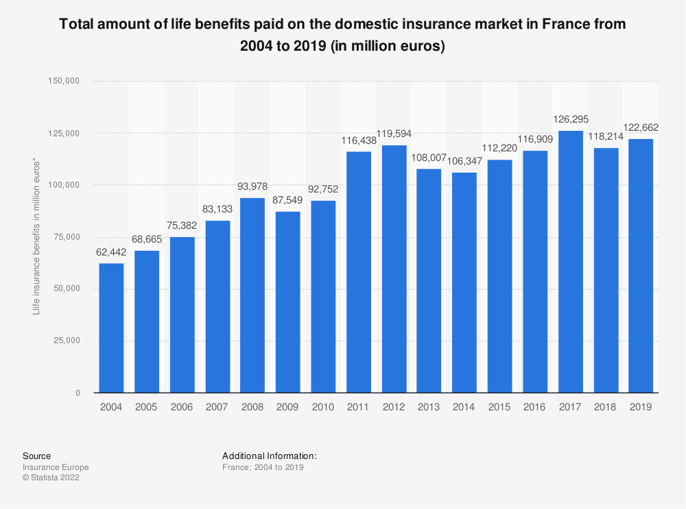 Statistic: Total amount of life benefits paid on the domestic insurance market in France from 2004 to 2018 (in million euros) | Statista