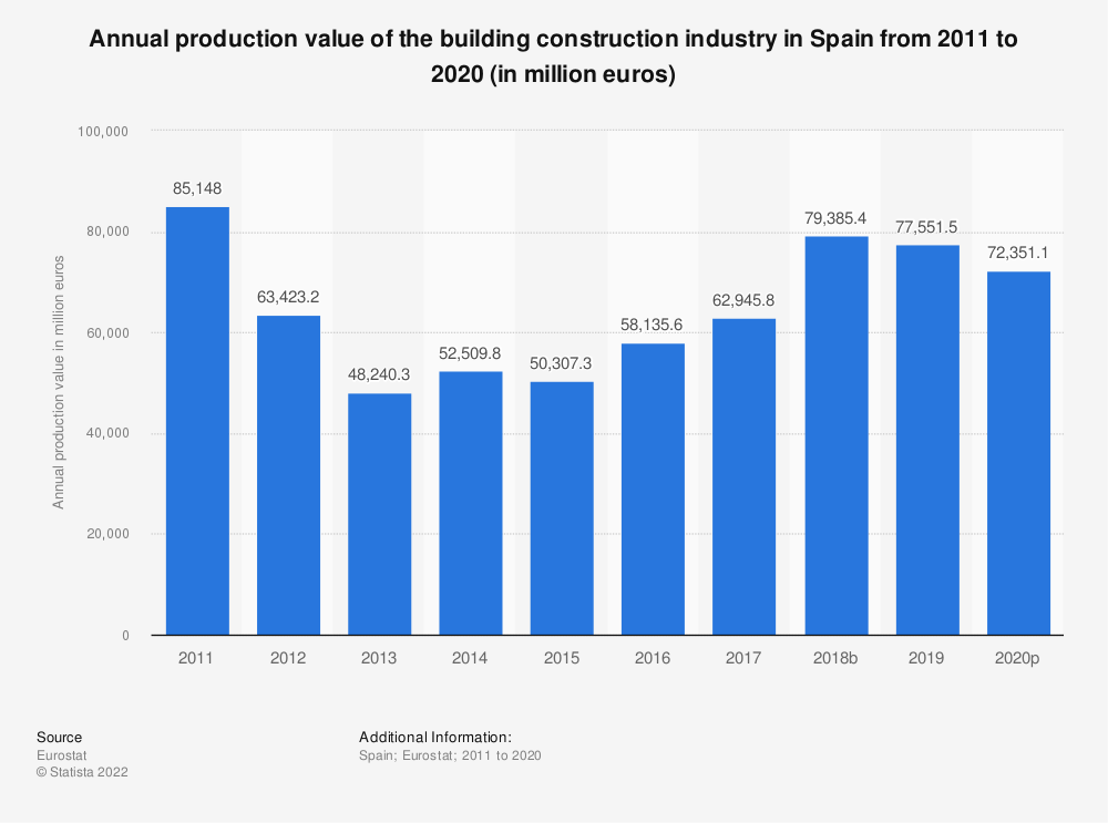 Statistic: Annual production value of the building construction industry in Spain from 2010 to 2015 (in million euros) | Statista