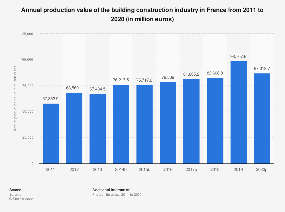 Statistic: Annual production value of the building construction industry in France from 2010 to 2015 (in million euros) | Statista