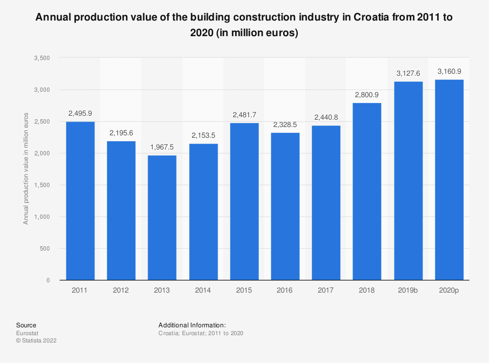 Statistic: Annual production value of the building construction industry in Croatia from 2010 to 2015 (in million euros) | Statista