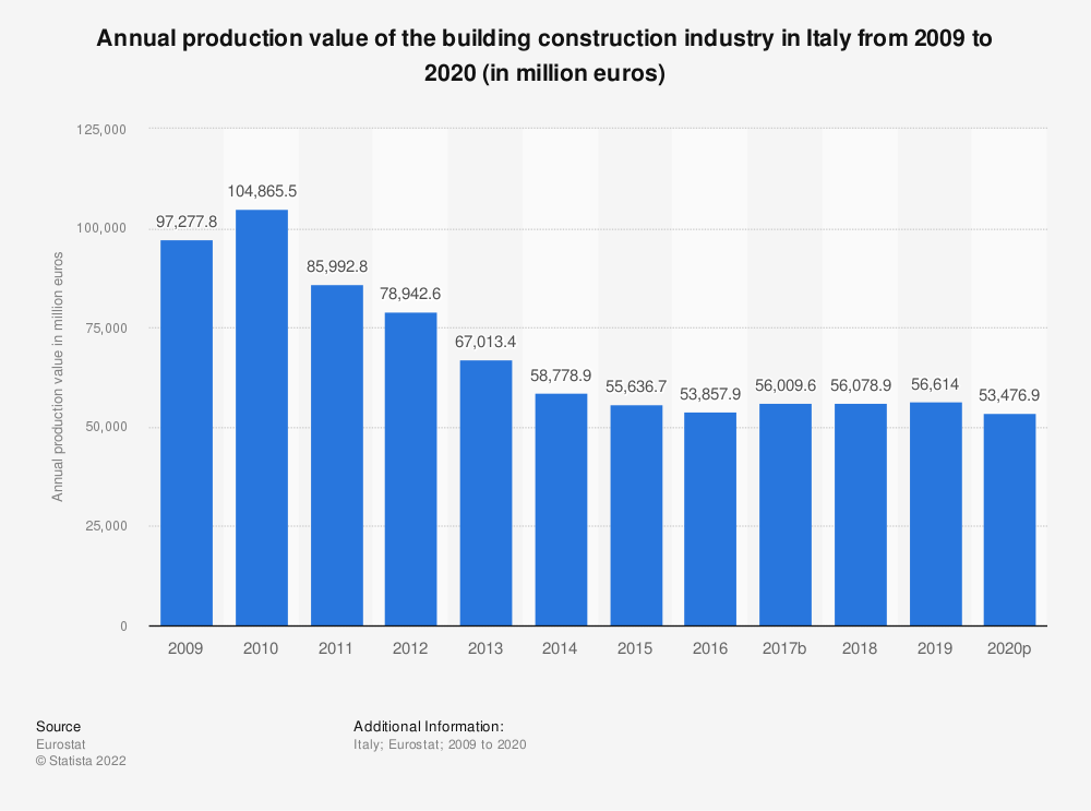 Statistic: Annual production value of the building construction industry in Italy from 2008 to 2015 (in million euros) | Statista