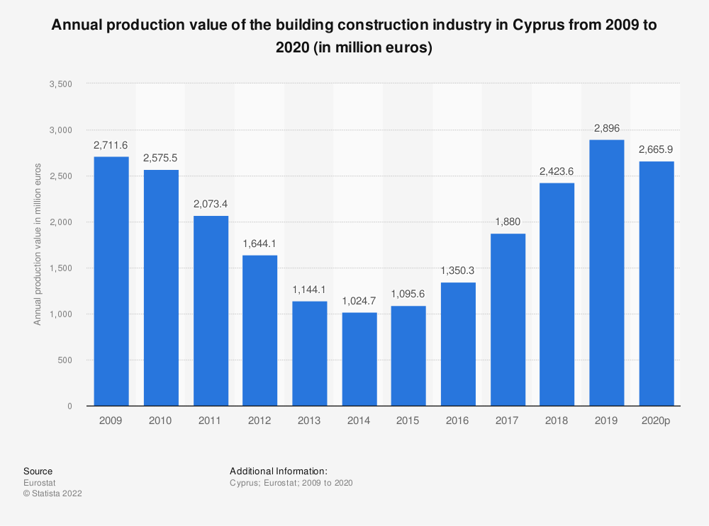 Statistic: Annual production value of the building construction industry in Cyprus from 2008 to 2015 (in million euros) | Statista