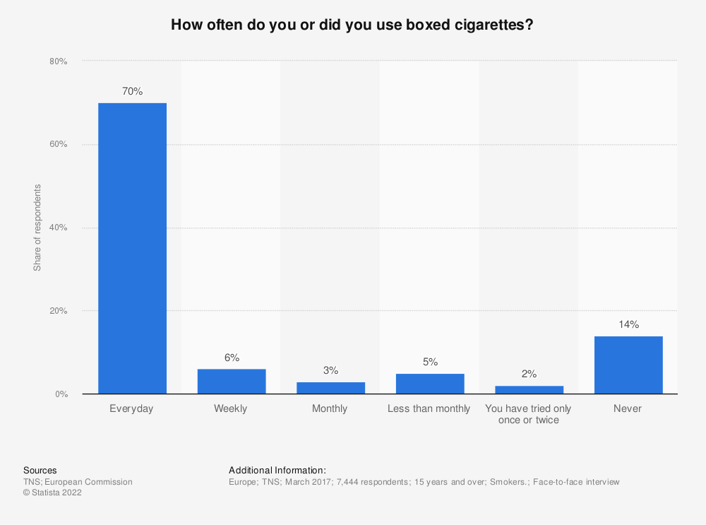 Statistic: How often do you or did you use boxed cigarettes? | Statista