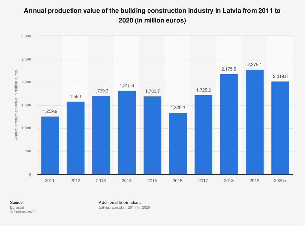 Statistic: Annual production value of the building construction industry in Latvia from 2010 to 2015 (in million euros) | Statista