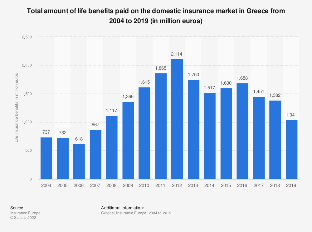 Statistic: Total amount of life benefits paid on the domestic insurance market in Greece from 2004 to 2017 (in million euros) | Statista