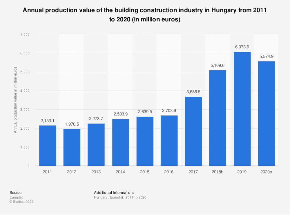 Statistic: Annual production value of the building construction industry in Hungary from 2010 to 2015 (in million euros) | Statista