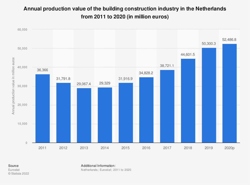 Statistic: Annual production value of the building construction industry in the Netherlands from 2010 to 2015 (in million euros) | Statista