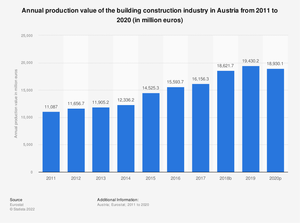 Statistic: Annual production value of the building construction industry in Austria from 2010 to 2015 (in million euros) | Statista