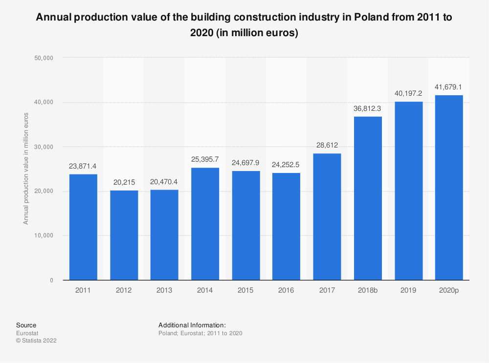 Statistic: Annual production value of the building construction industry in Poland from 2010 to 2015 (in million euros) | Statista