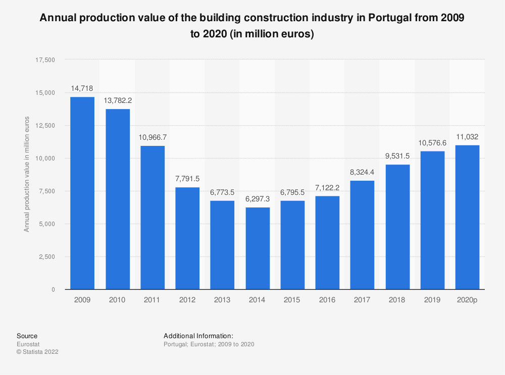 Statistic: Annual production value of the building construction industry in Portugal from 2008 to 2015 (in million euros) | Statista