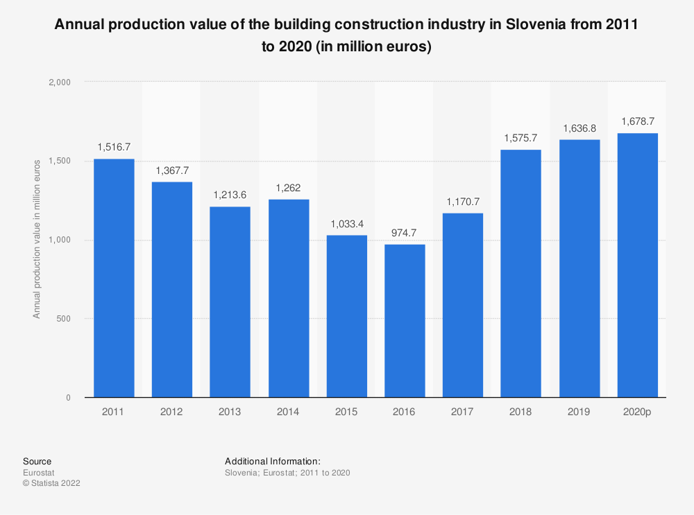 Statistic: Annual production value of the building construction industry in Slovenia from 2010 to 2015 (in million euros) | Statista
