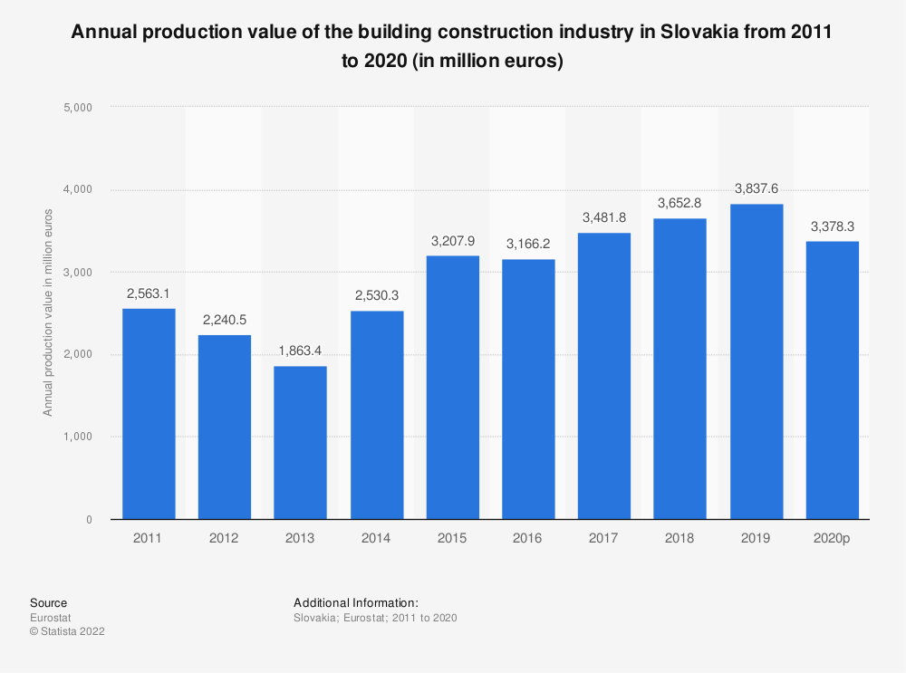 Statistic: Annual production value of the building construction industry in Slovakia from 2010 to 2015 (in million euros) | Statista