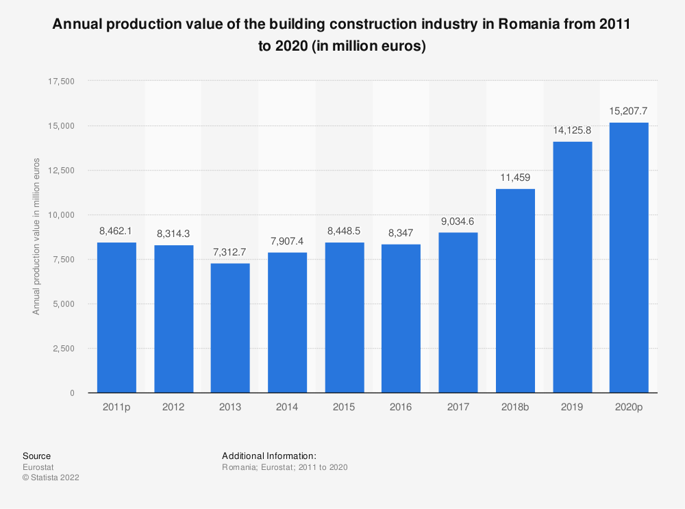 Statistic: Annual production value of the building construction industry in Romania from 2010 to 2015 (in million euros) | Statista