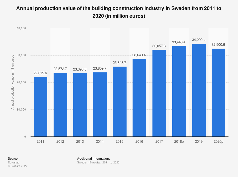 Statistic: Annual production value of the building construction industry in Sweden from 2010 to 2015 (in million euros) | Statista