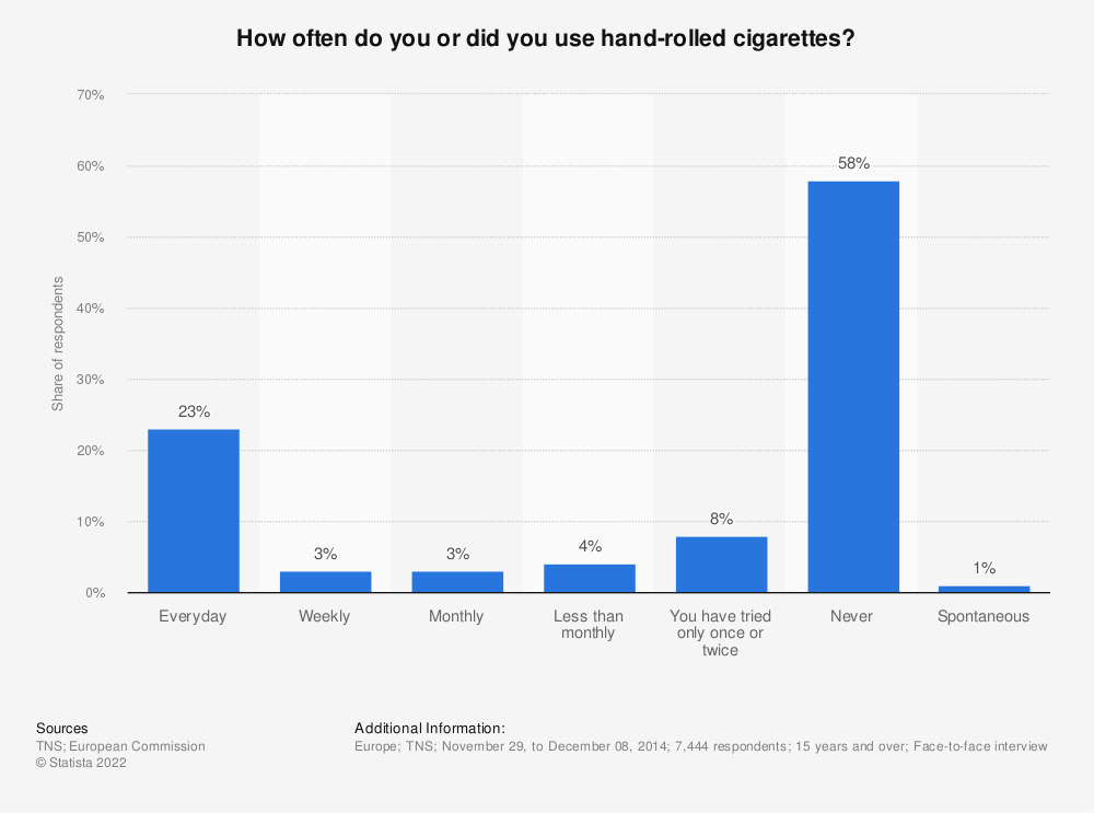 Statistic: How often do you or did you use hand-rolled cigarettes? | Statista