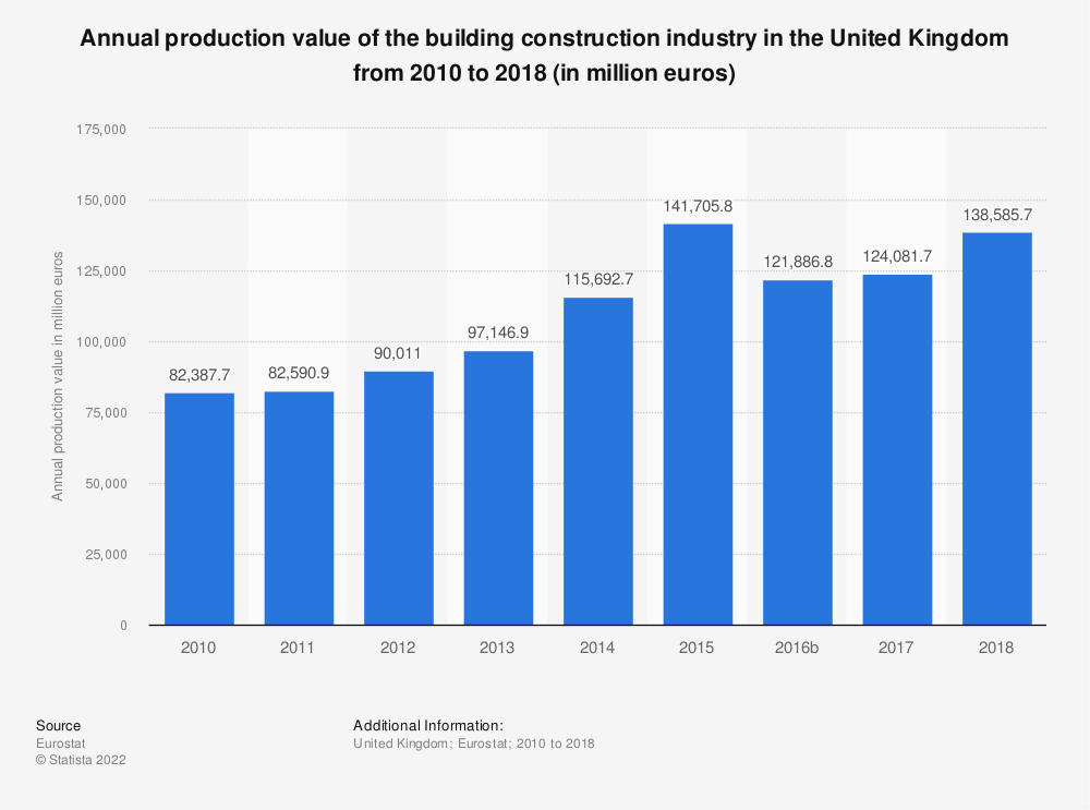 Statistic: Annual production value of the building construction industry in the United Kingdom from 2010 to 2016 (in million euros) | Statista
