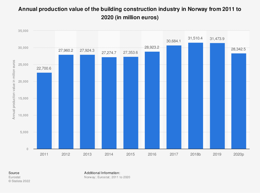 Statistic: Annual production value of the building construction industry in Norway from 2010 to 2015 (in million euros) | Statista