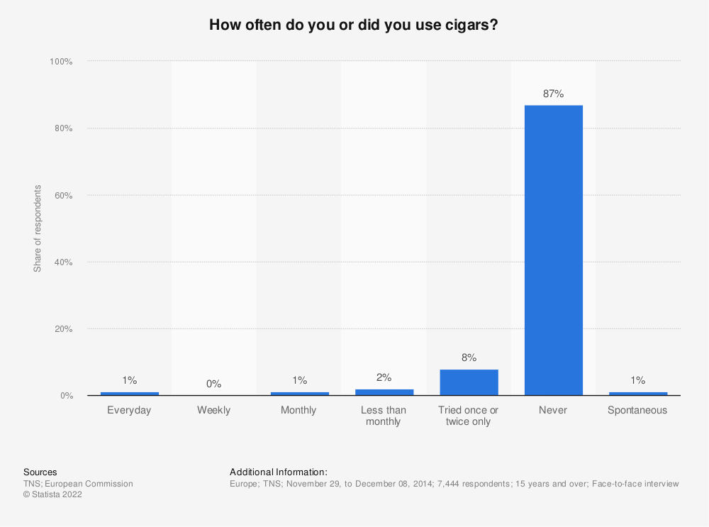 Statistic: How often do you or did you use cigars? | Statista