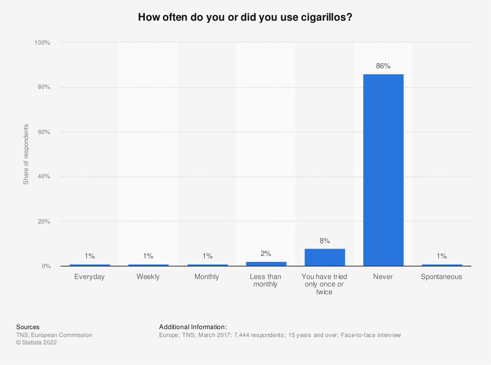 Statistic: How often do you or did you use cigarillos? | Statista