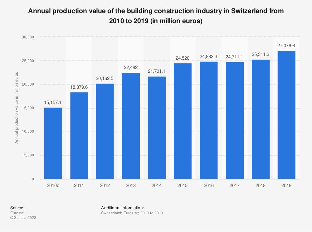 Statistic: Annual production value of the building construction industry in Switzerland from 2010 to 2018 (in million euros) | Statista