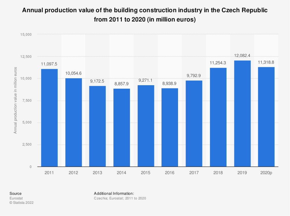 Statistic: Annual production value of the building construction industry in the Czech Republic from 2008 to 2015 (in million euros) | Statista