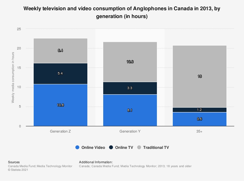 Statistic: Weekly television and video consumption of Anglophones in Canada in 2013, by generation (in hours) | Statista