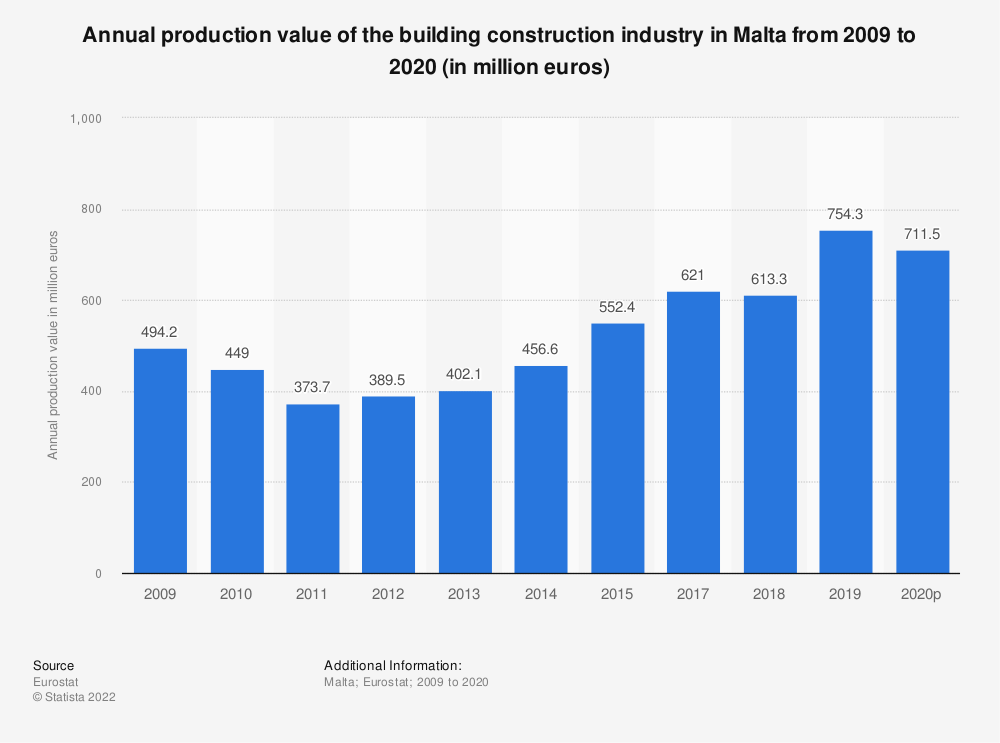 Statistic: Annual production value of the building construction industry in Malta from 2008 to 2015 (in million euros) | Statista