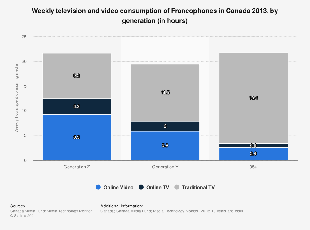 Statistic: Weekly television and video consumption of Francophones in Canada 2013, by generation (in hours) | Statista