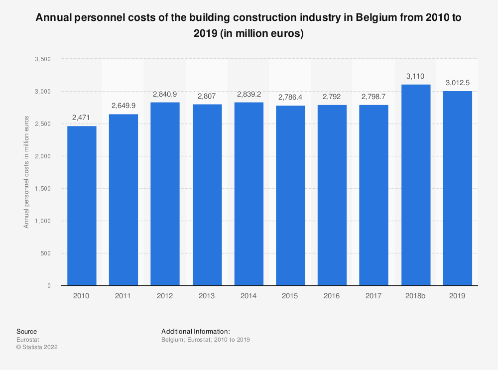 Statistic: Annual personnel costs of the building construction industry in Belgium from 2010 to 2016 (in million euros) | Statista