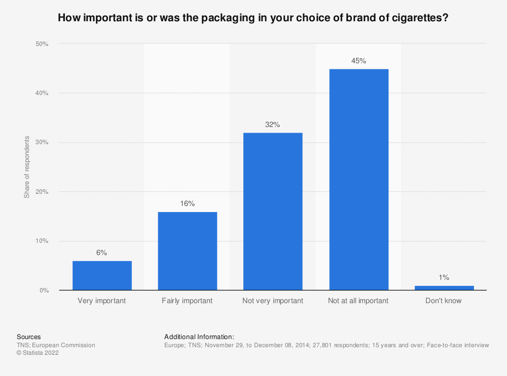 Statistic: How important is or was the packaging in your choice of brand of cigarettes? | Statista