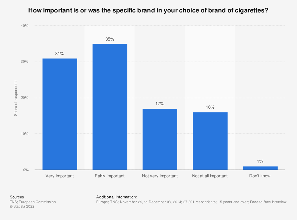 Statistic: How important is or was the specific brand in your choice of brand of cigarettes? | Statista