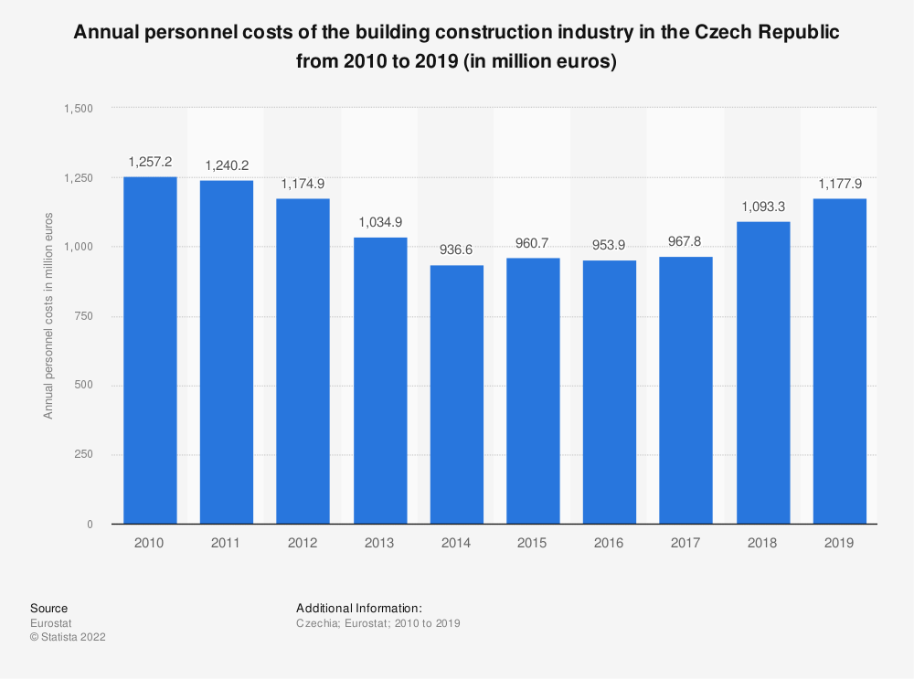 Statistic: Annual personnel costs of the building construction industry in the Czech Republic from 2008 to 2014 (in million euros) | Statista