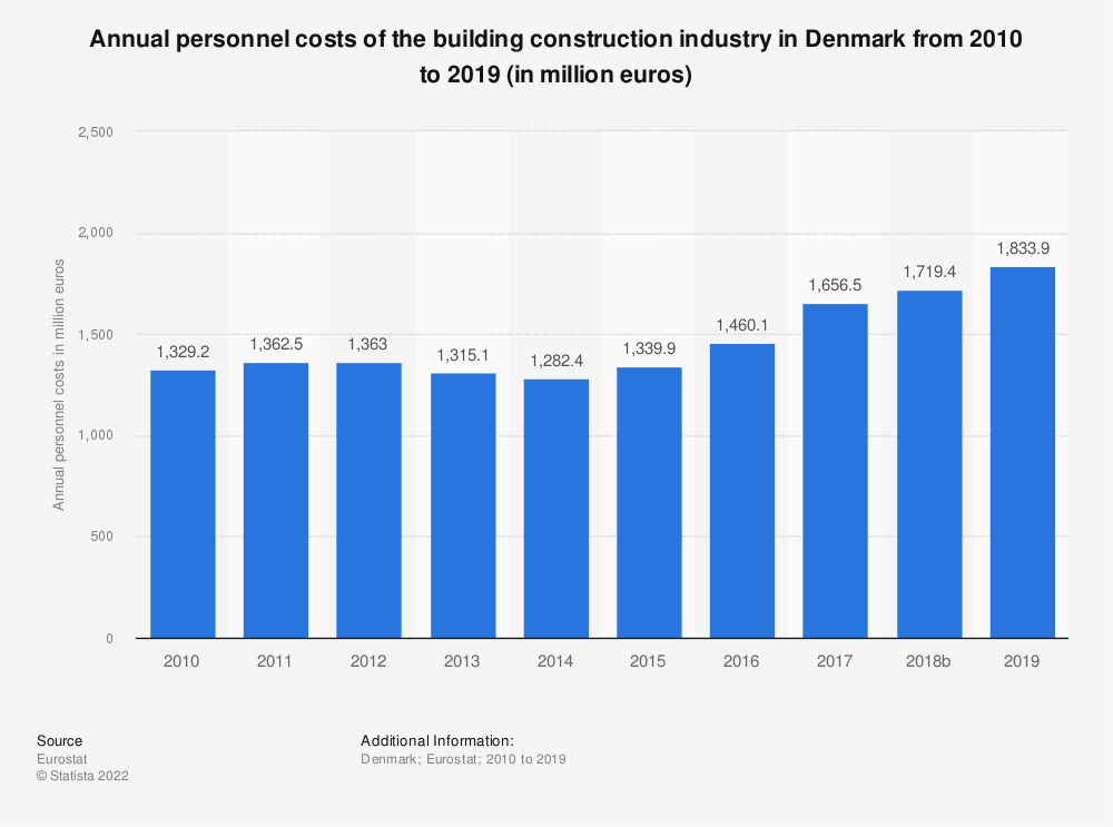 Statistic: Annual personnel costs of the building construction industry in Denmark from 2010 to 2016 (in million euros) | Statista