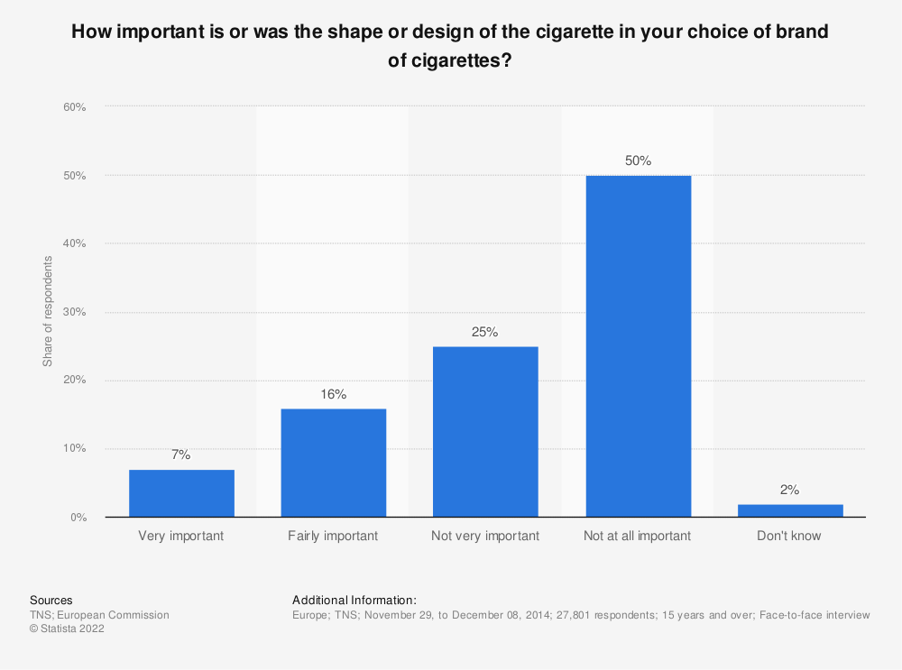 Statistic: How important is or was the shape or design of the cigarette in your choice of brand of cigarettes? | Statista