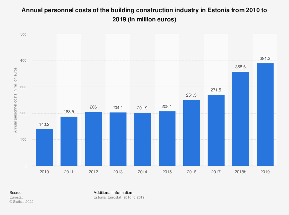 Statistic: Annual personnel costs of the building construction industry in Estonia from 2010 to 2017 (in million euros) | Statista