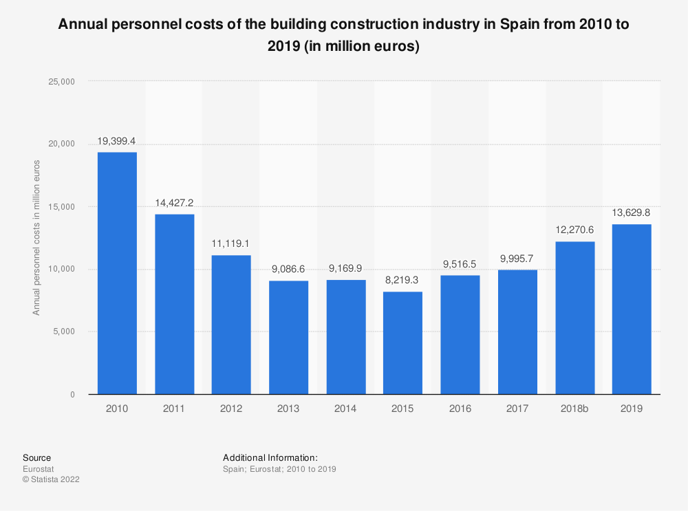 Statistic: Annual personnel costs of the building construction industry in Spain from 2010 to 2014 (in million euros) | Statista