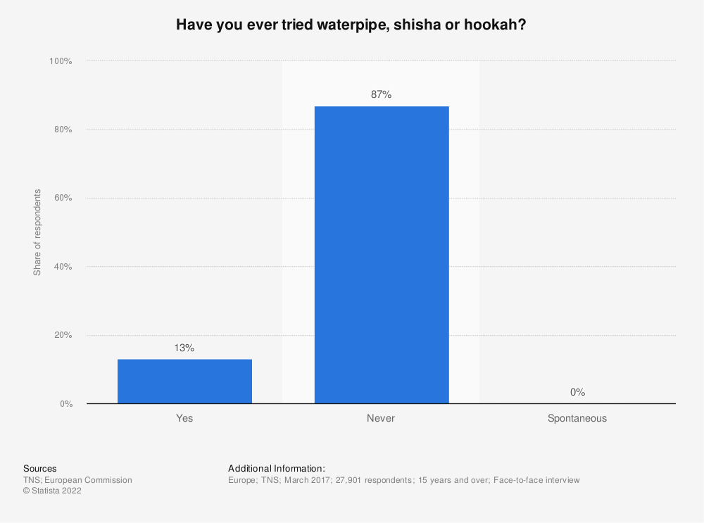 Statistic: Have you ever tried waterpipe, shisha or hookah? | Statista