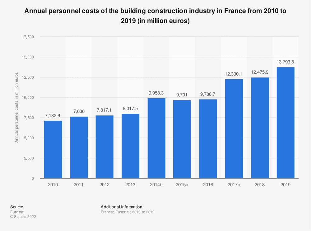 Statistic: Annual personnel costs of the building construction industry in France from 2010 to 2017 (in million euros) | Statista