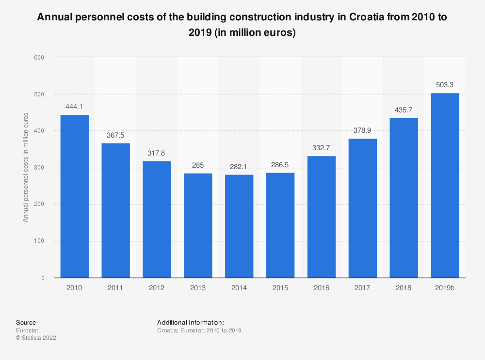 Statistic: Annual personnel costs of the building construction industry in Croatia from 2010 to 2017 (in million euros)   Statista