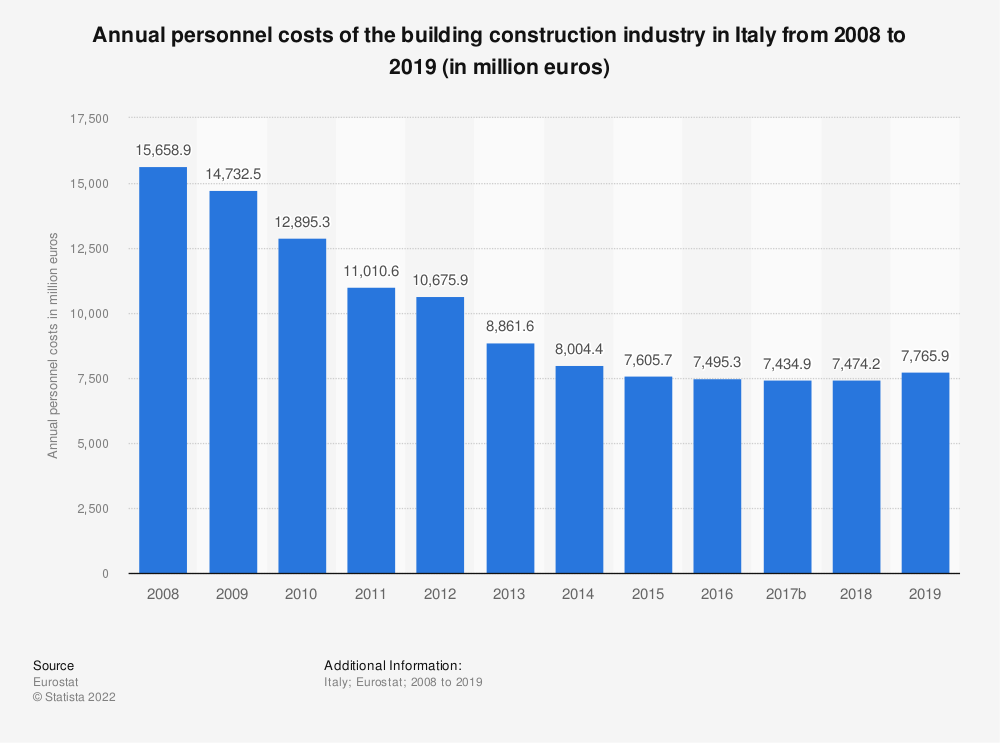 Statistic: Annual personnel costs of the building construction industry in Italy from 2008 to 2016 (in million euros) | Statista