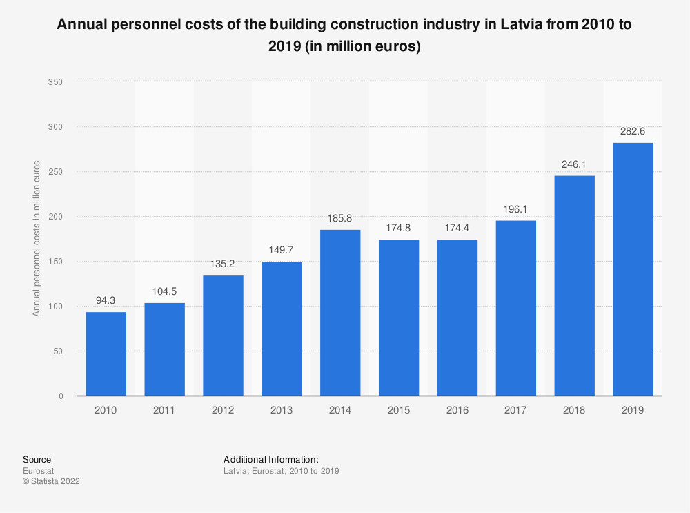 Statistic: Annual personnel costs of the building construction industry in Latvia from 2010 to 2017 (in million euros) | Statista