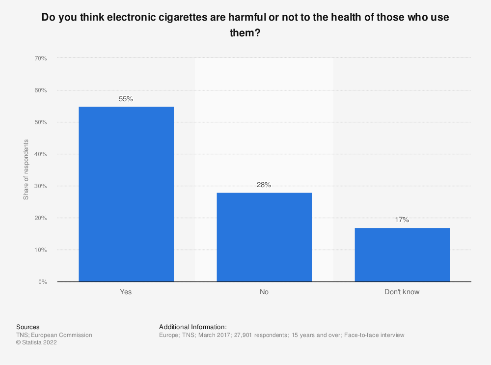 Statistic: Do you think electronic cigarettes are harmful or not to the health of those who use them? | Statista