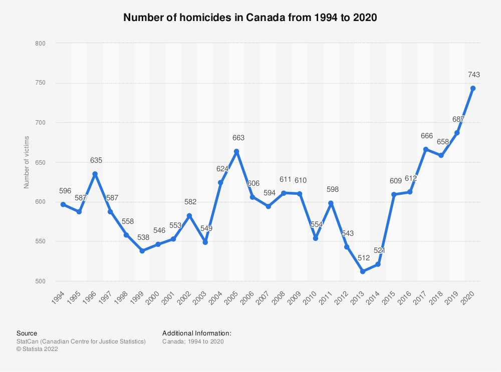 Statistic: Number of homicides in Canada from 1994 to 2018 | Statista