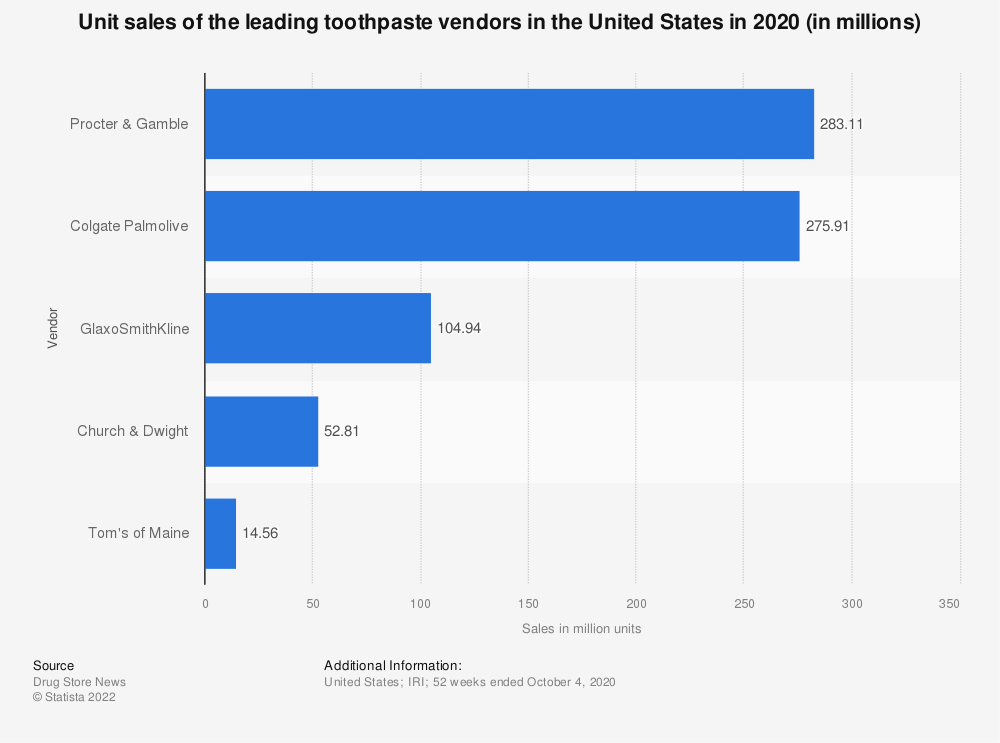 Statistic: Unit sales of the leading toothpaste vendors in the United States in 2019 (in millions)* | Statista