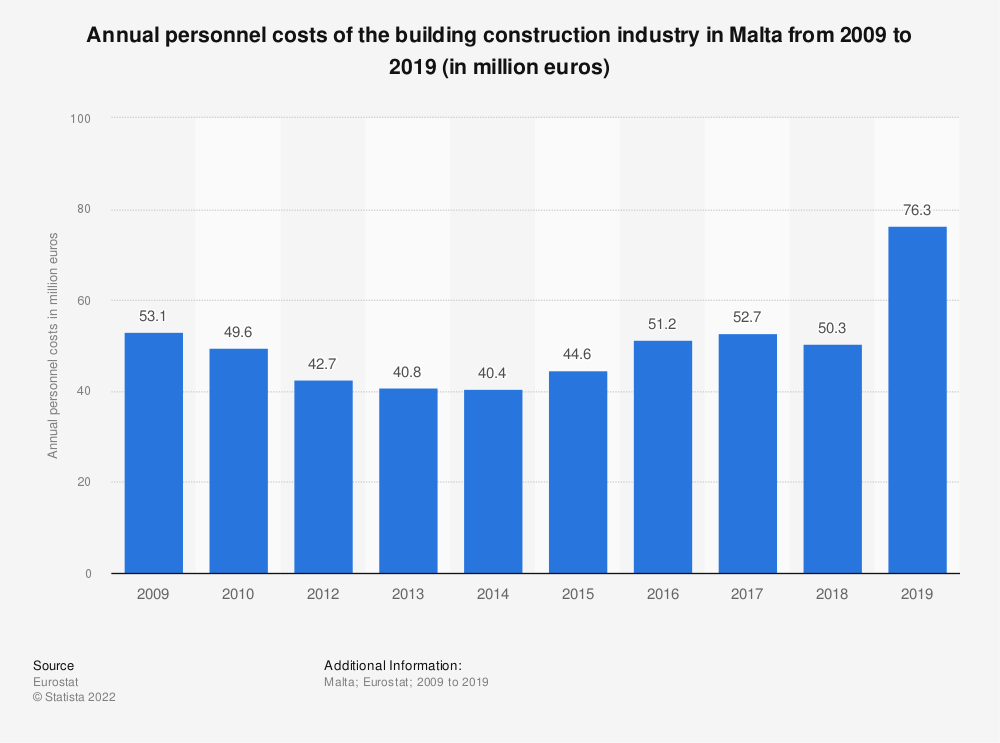 Statistic: Annual personnel costs of the building construction industry in Malta from 2008 to 2014 (in million euros) | Statista