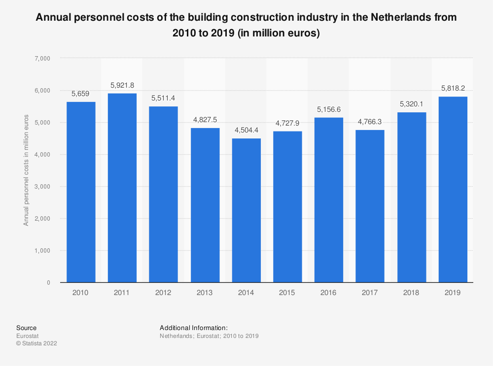 Statistic: Annual personnel costs of the building construction industry in the Netherlands from 2010 to 2017 (in million euros) | Statista